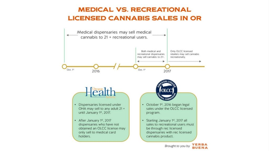 Medical vs. Recreational licensed cannabis sales in Oregon